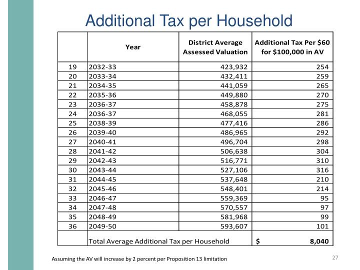 Additional Tax per Household