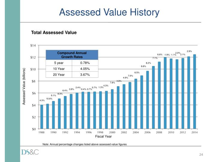 Assessed Value History