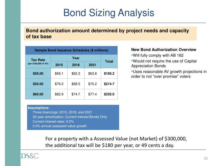 Bond Sizing Analysis