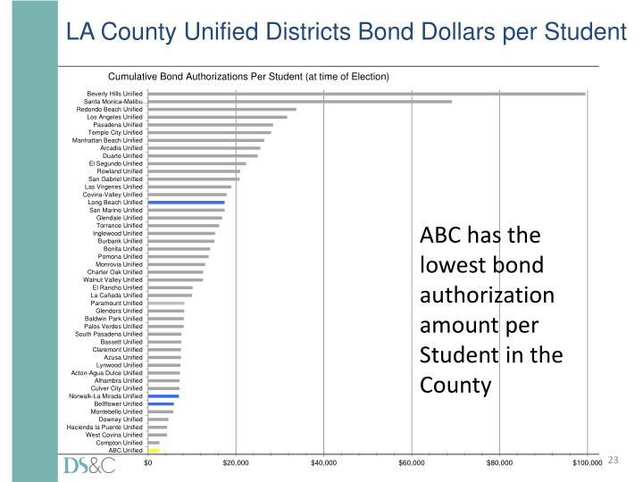 LA County Unified Districts Bond Dollars per Student