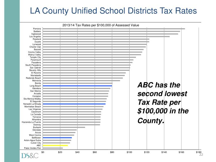 LA County Unified School Districts Tax Rates