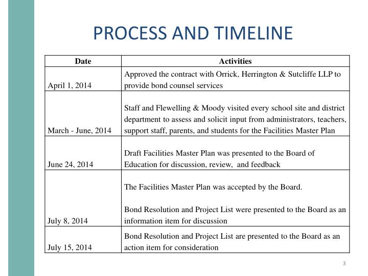 Process and timeline1