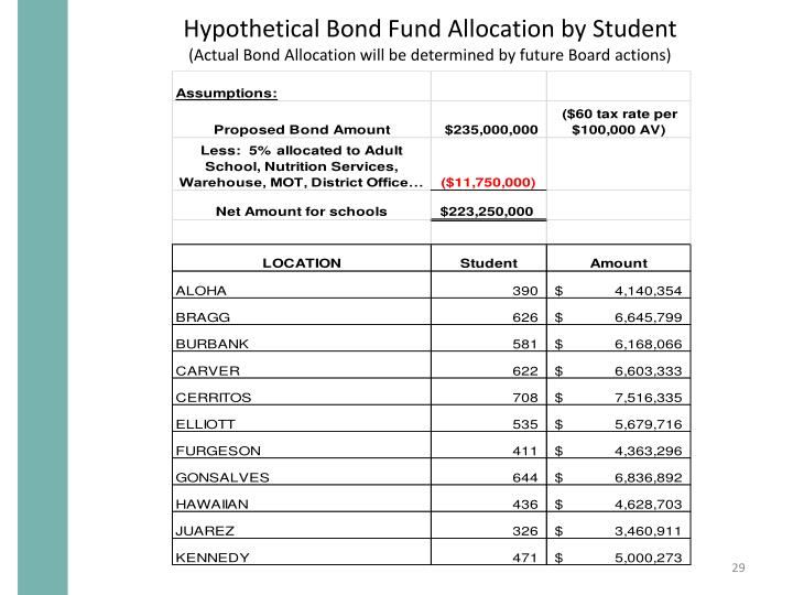 Hypothetical Bond Fund Allocation by Student