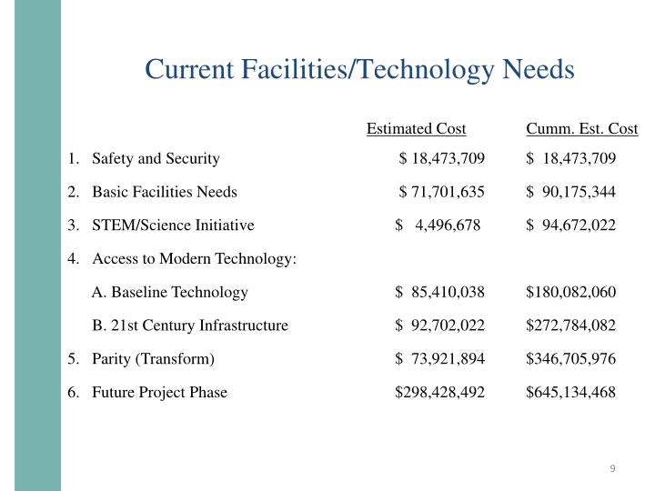 Current Facilities/Technology Needs