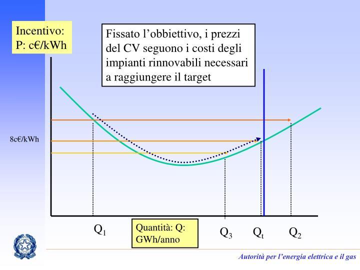 Fissato l'obbiettivo, i prezzi del CV seguono i costi degli impianti rinnovabili necessari a raggiungere il target