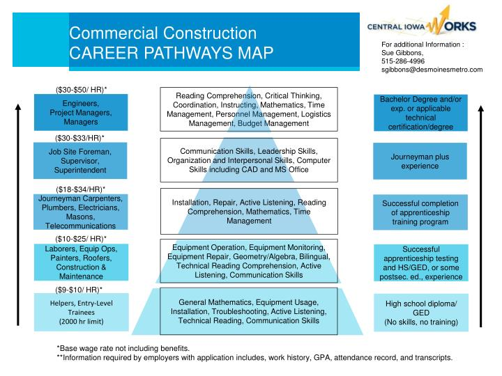 Commercial construction career pathways map