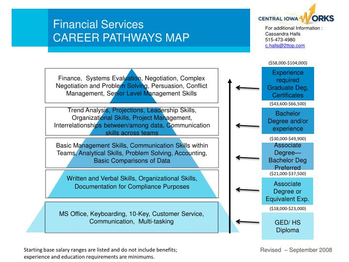 Fi nancial services career pathways map