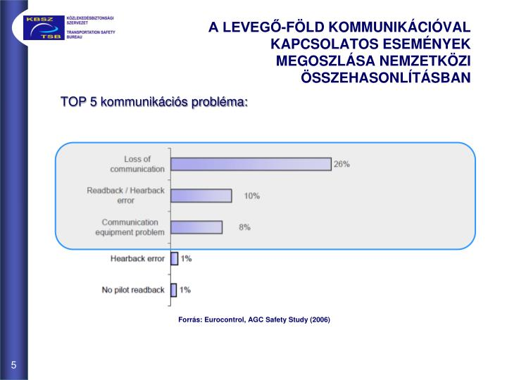TOP 5 kommunikációs probléma: