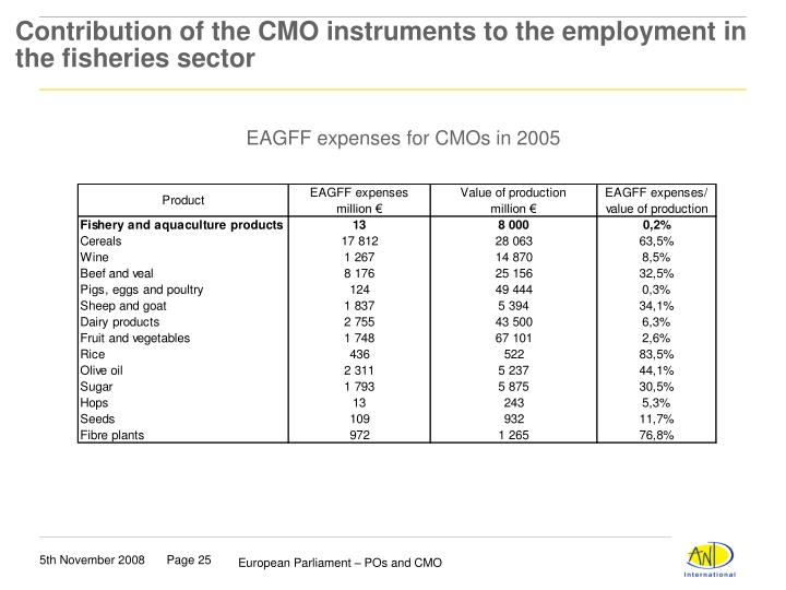 Contribution of the CMO instruments to the employment in the fisheries sector