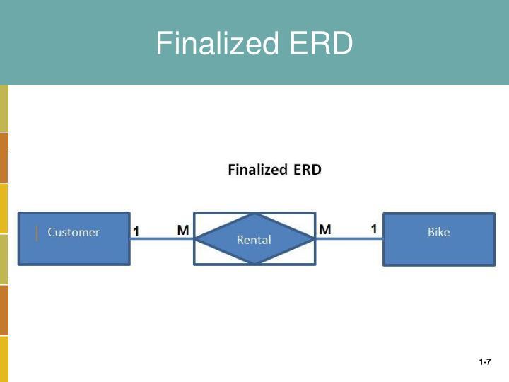 Finalized ERD