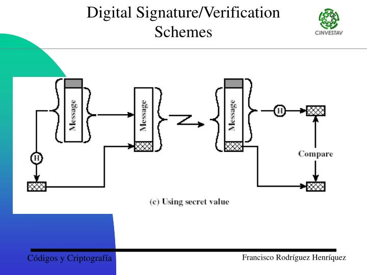 Digital Signature/Verification
