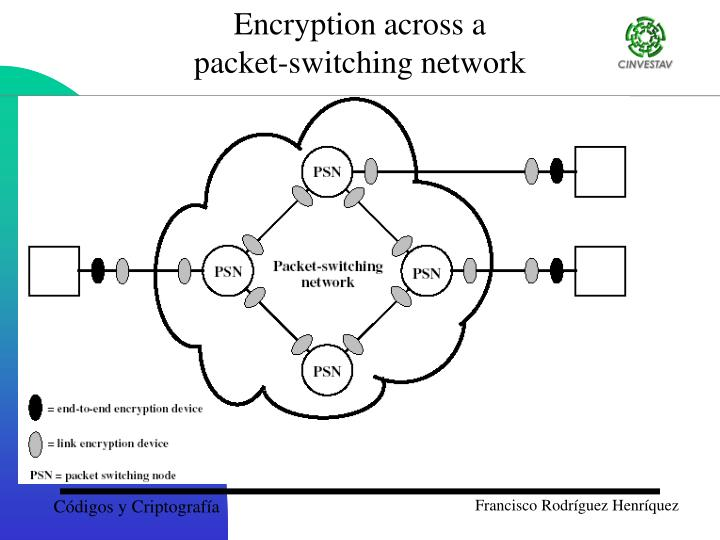 Encryption across a