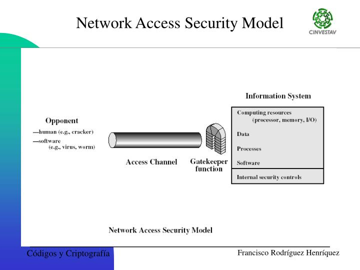 Network Access Security Model