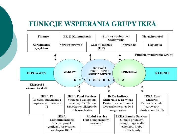 FUNKCJE WSPIERANIA GRUPY IKEA