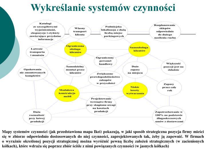 Wykreślanie systemów czynności