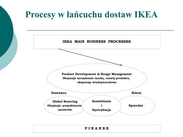 Procesy w łańcuchu dostaw IKEA