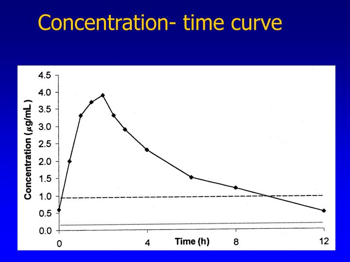 Concentration- time curve