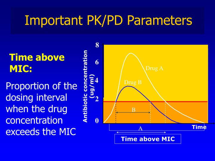 Important PK/PD Parameters