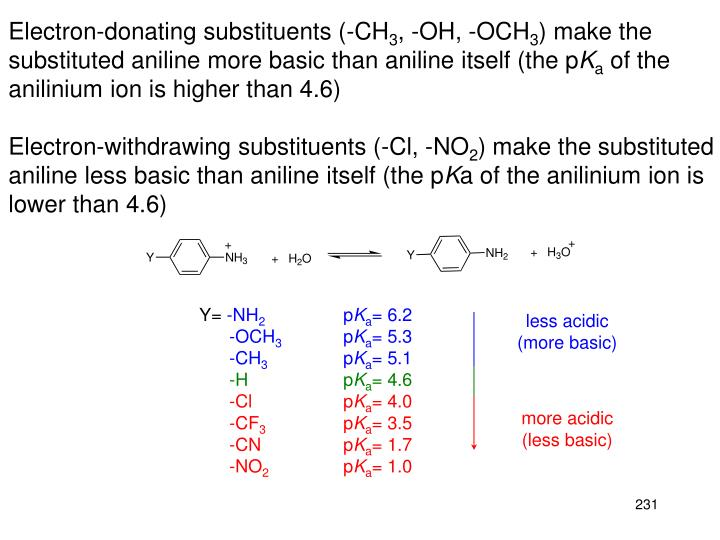 Electron-donating substituents (-CH
