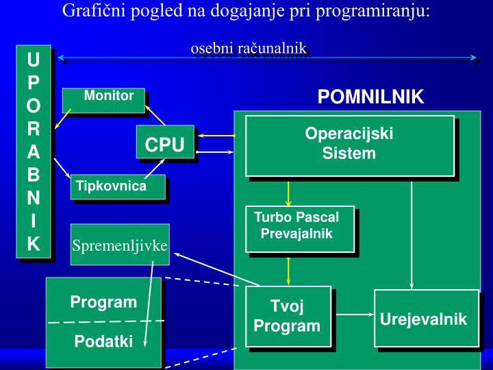 Grafični pogled na dogajanje pri programiranju: