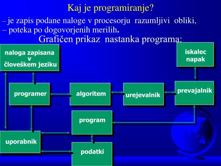 Kaj je programiranje?