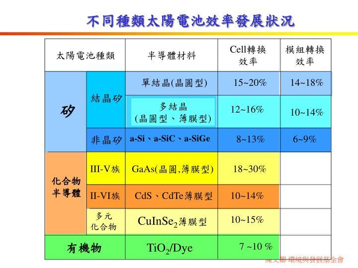 太陽電池種類
