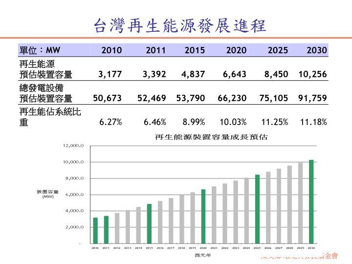 台灣再生能源發展進程