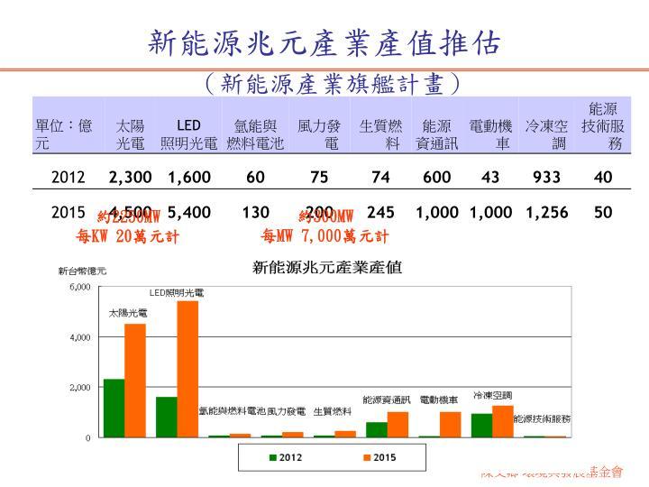 新能源兆元產業產值推估