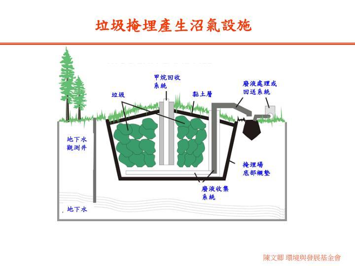 甲烷回收系統