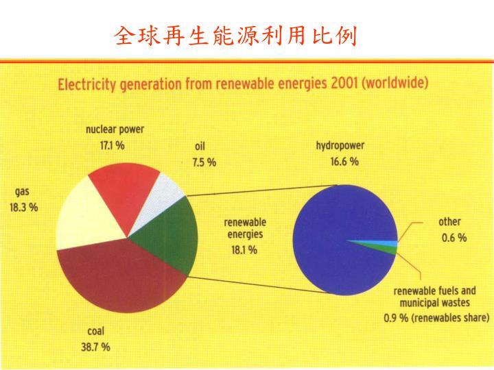 全球再生能源利用比例