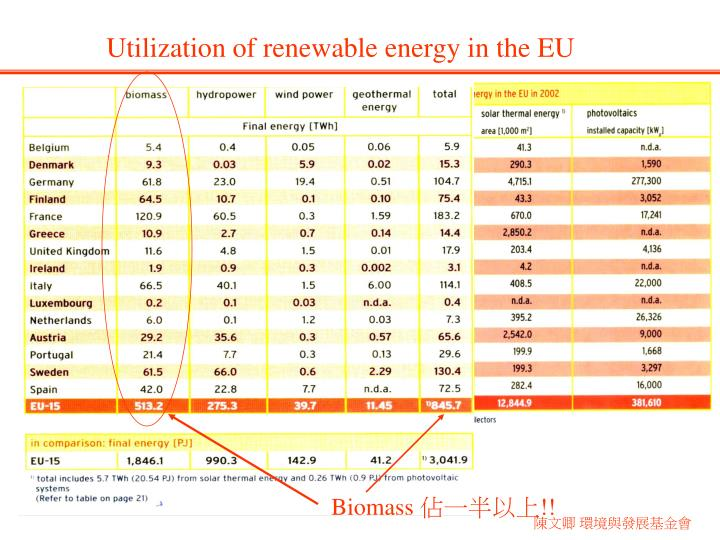 Utilization of renewable energy in the EU