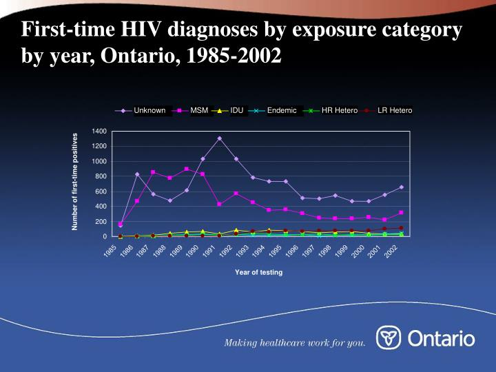 First-time HIV diagnoses by exposure category by year, Ontario, 1985-2002