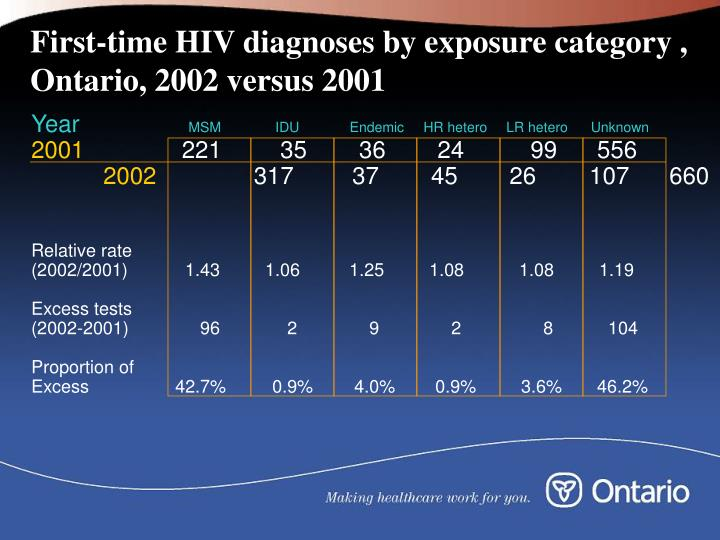 First-time HIV diagnoses by exposure category , Ontario, 2002 versus 2001