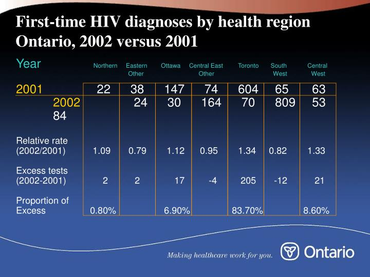 First-time HIV diagnoses by health region Ontario, 2002 versus 2001