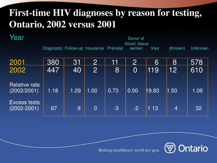 First-time HIV diagnoses by reason for testing, Ontario, 2002 versus 2001