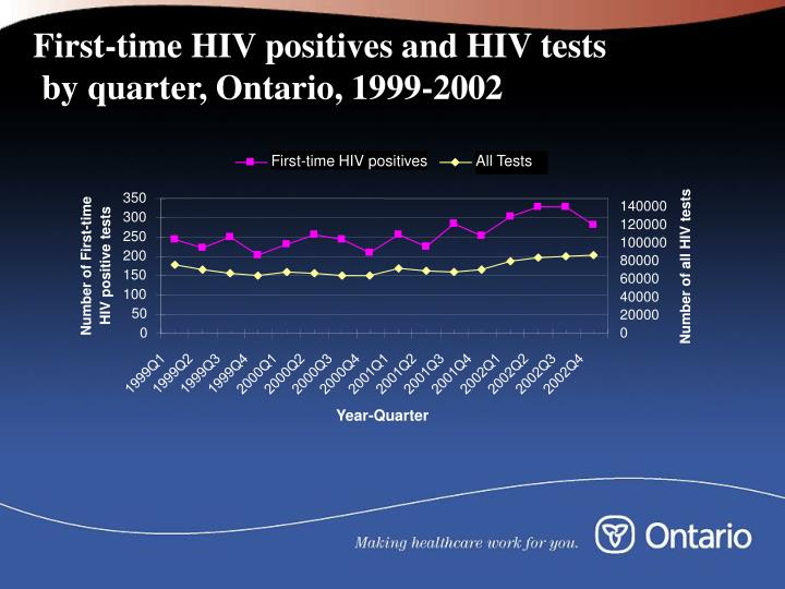 First-time HIV positives and HIV tests