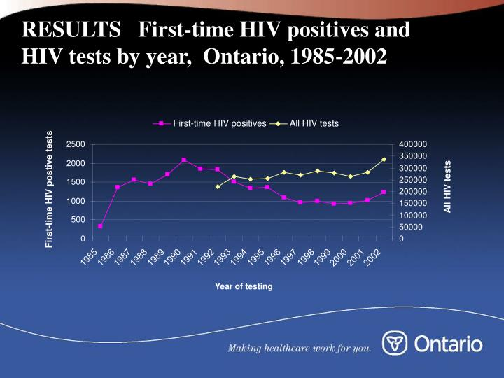 RESULTS   First-time HIV positives and