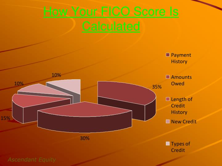 How Your FICO Score Is Calculated