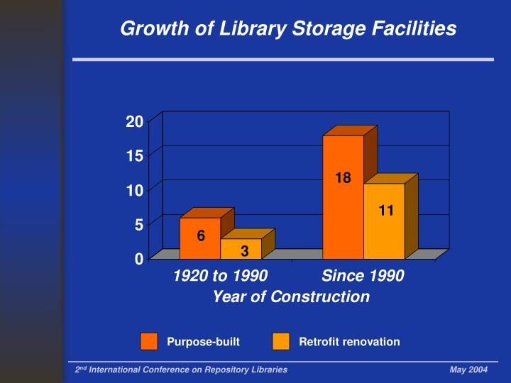 Growth of library storage facilities