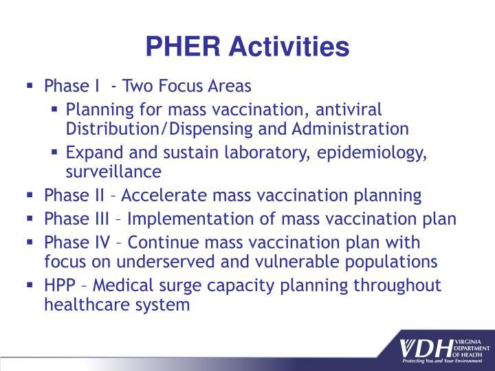 PHER Activities