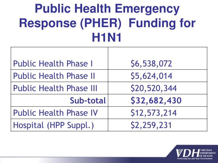 Public Health Emergency Response (PHER)  Funding for H1N1