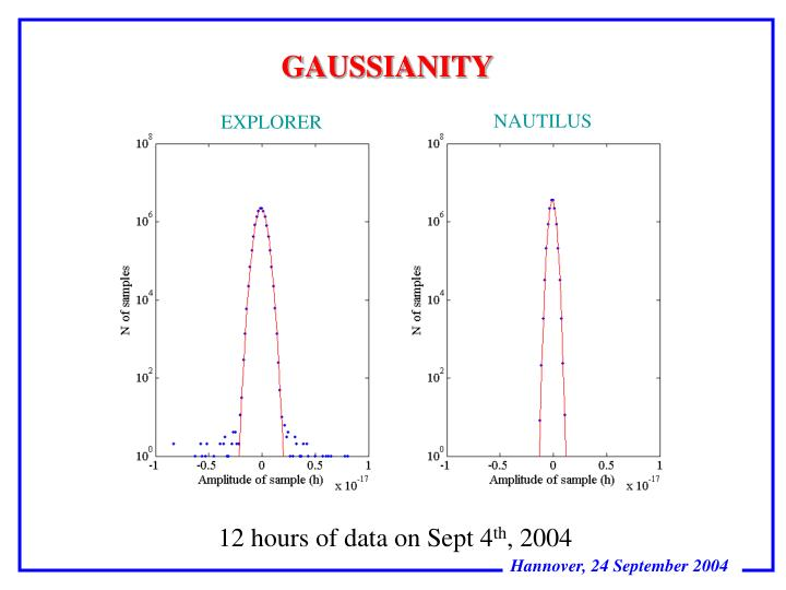 GAUSSIANITY