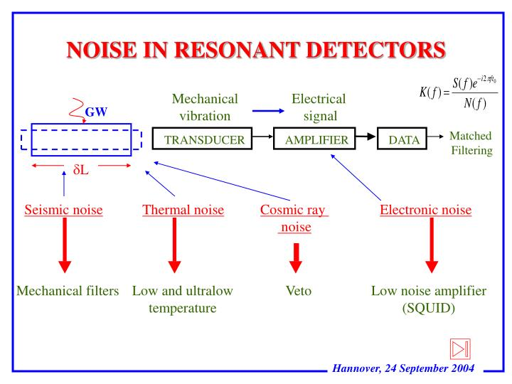 NOISE IN RESONANT DETECTORS