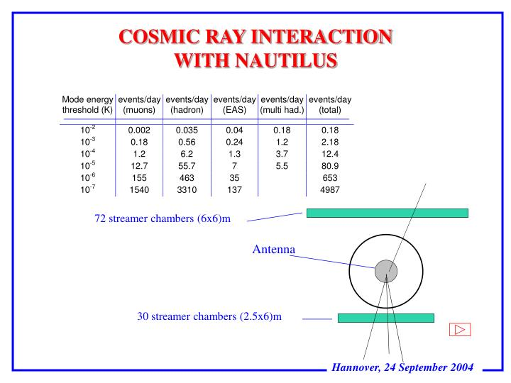 COSMIC RAY INTERACTION