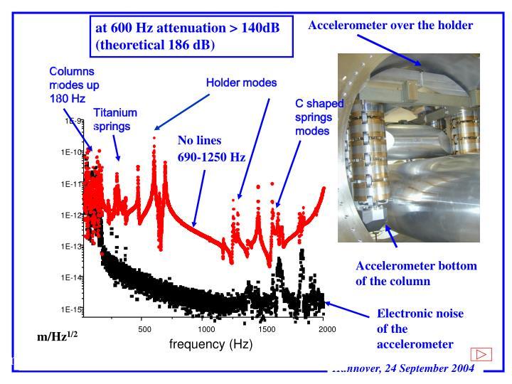 Columns modes up 180 Hz