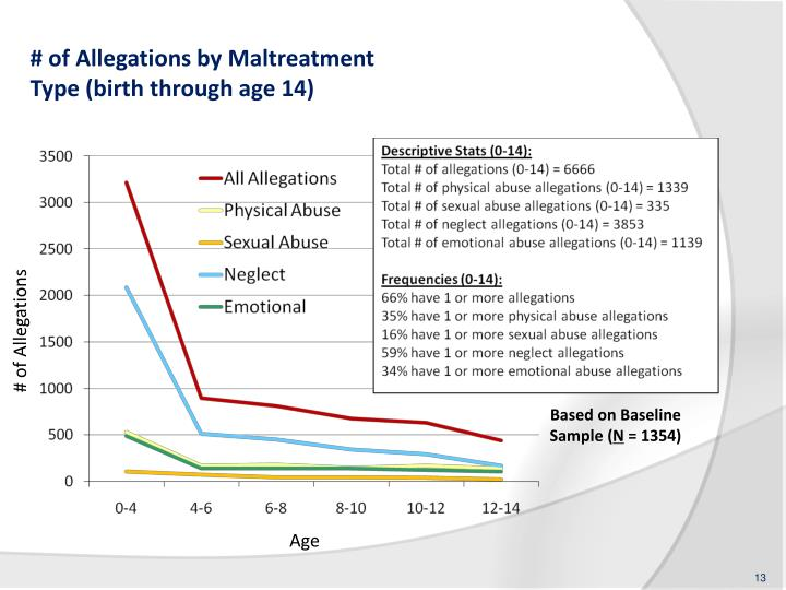 # of Allegations by Maltreatment