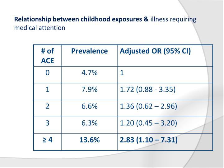 Relationship between childhood exposures &