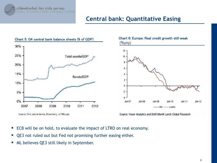 Central bank: Quantitative Easing