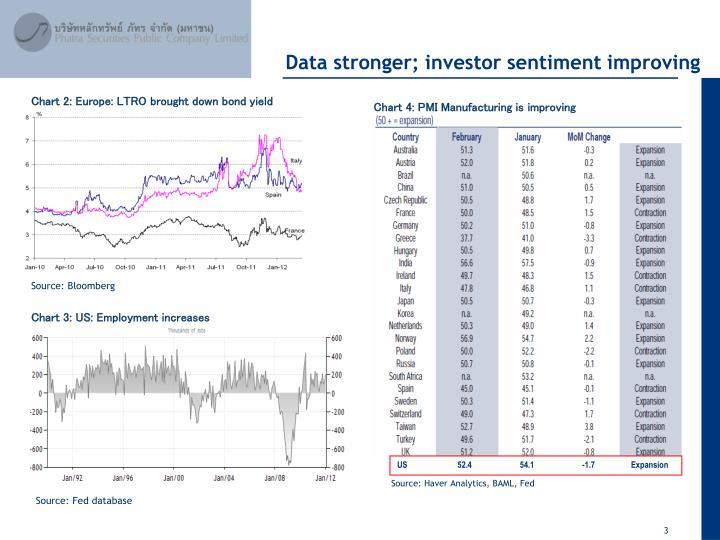 Data stronger; investor sentiment improving