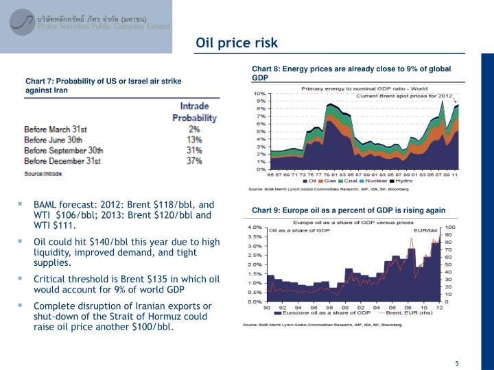 Oil price risk